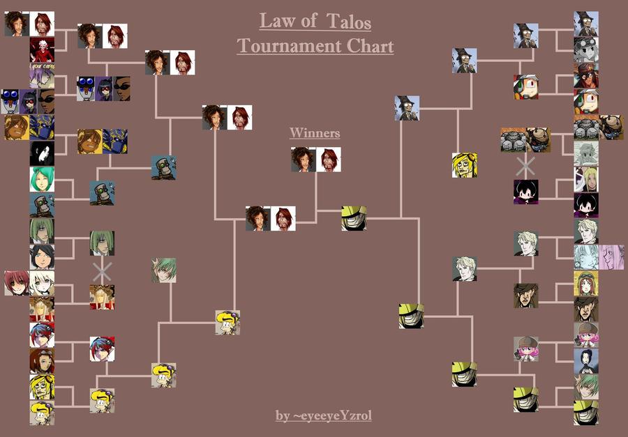 Law of Talos Chart