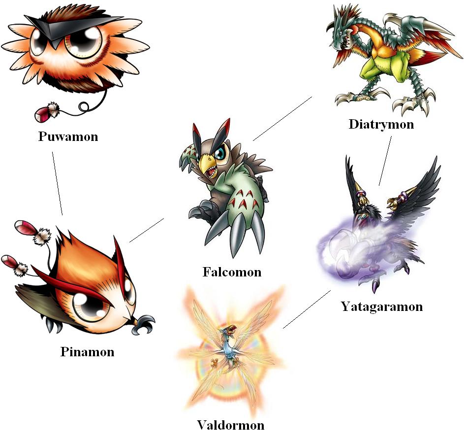 Digimon Partner - Falcomon by cusackanne on DeviantArt
