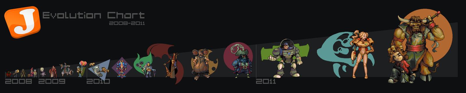 Evolution Chart by JINNdev