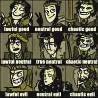 Comic Loki Alignment Chart