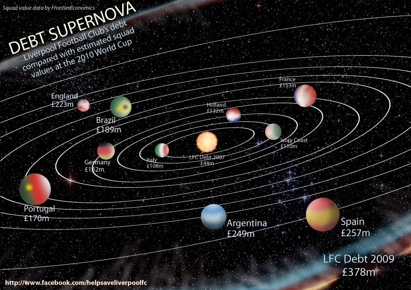 Supernova infographic by SP-17