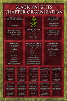 Black Knights Org Chart