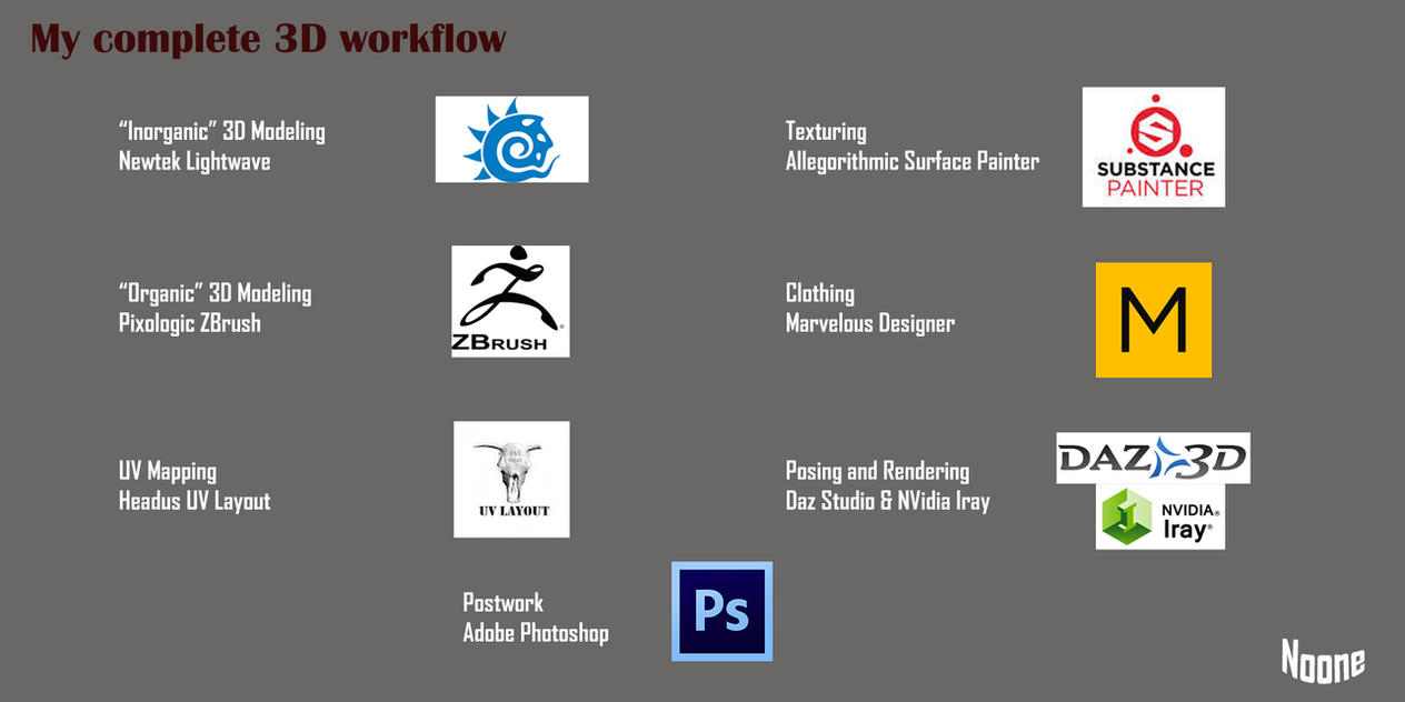 My Complete 3D Workflow by Noone102000