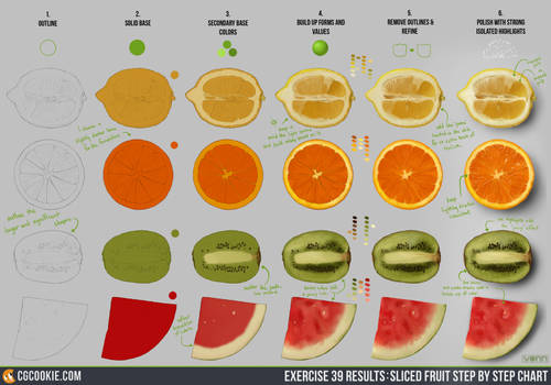 Exercise 39 Results: Sliced Fruit