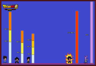 niveles de poder:saga de bills by naickmer