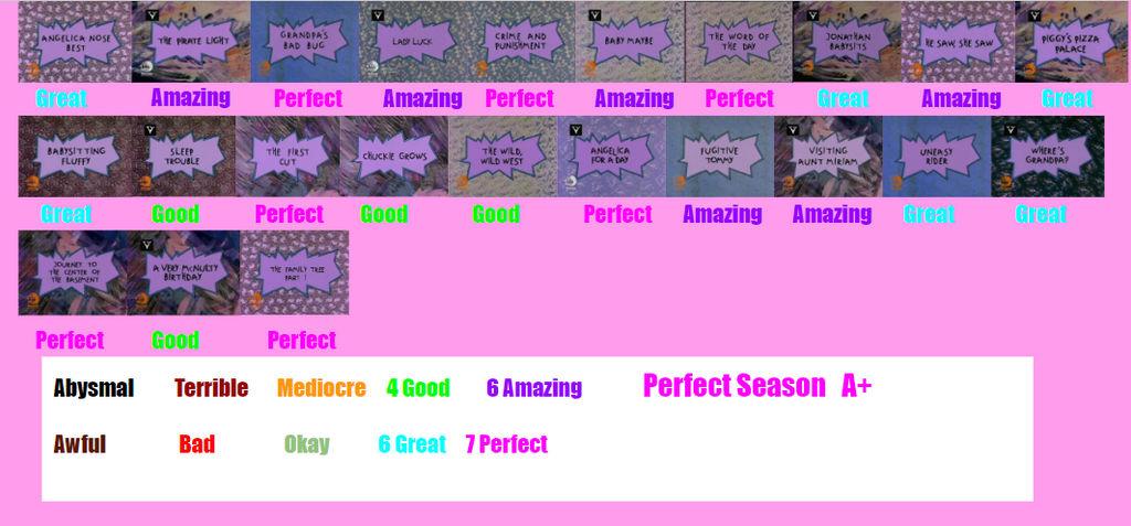 Rugrats Season 5 Scorecard By Spongeguy11 On Deviantart