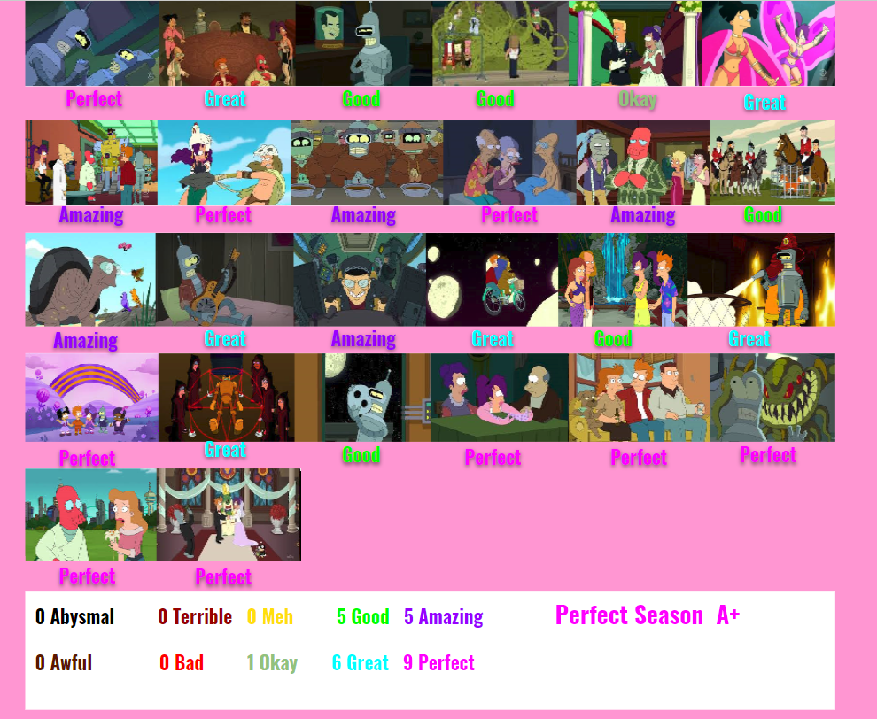 Futurama Season 7 Scorecard By Spongeguy11 On Deviantart