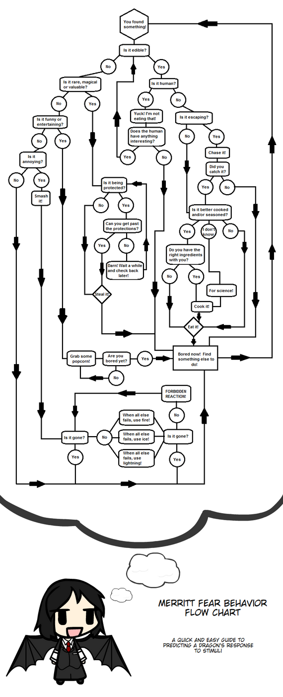 Merritt behavior flow chart by mind fracture on deviantart merritt behavior flow chart by mind fracture nvjuhfo Images