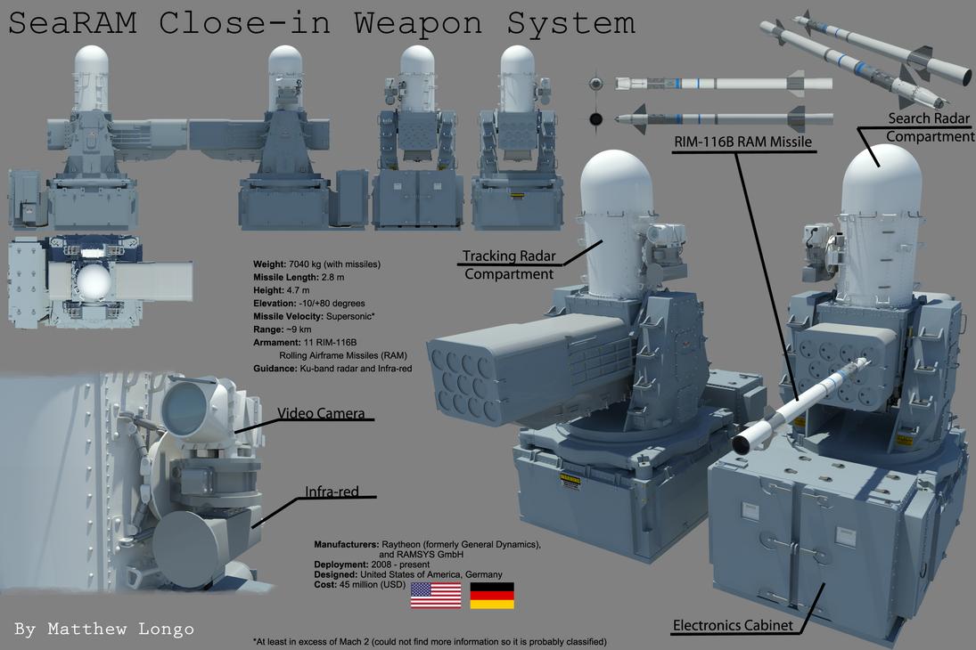 SeaRAM RIM-116B Rolling Airframe Missile CIWS by EumenesOfCardia