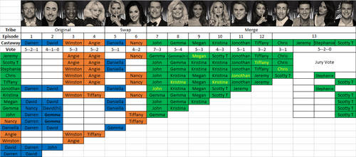 Survivor Battles: CBB Voting Chart by DARealityTV
