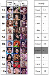 RuPaul's Drag Race All-Stars 4 Rankings by DARealityTV
