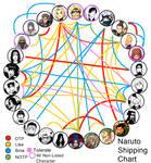 Naruto Shipping Meme/Chart_BMX3 Final Update~