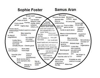 Sophie and Samus Venn Diagram