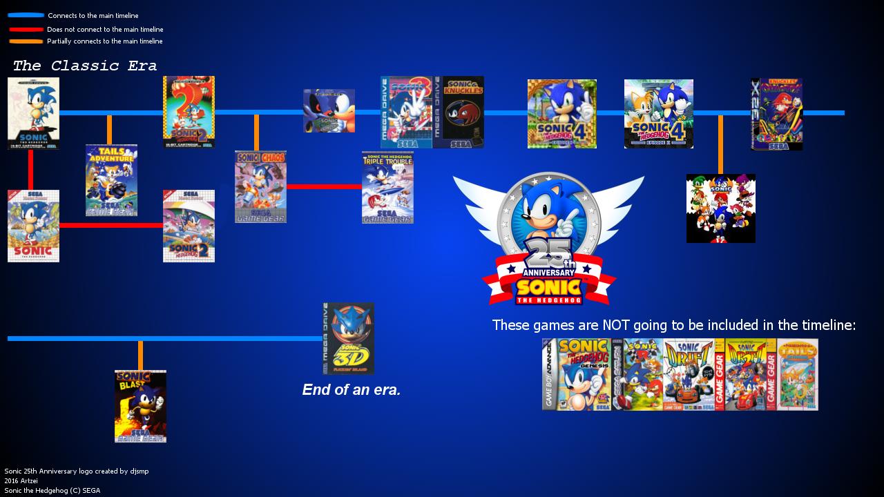 Image - Sonic timeline.png | Trollpasta Wiki | Fandom powered by Wikia