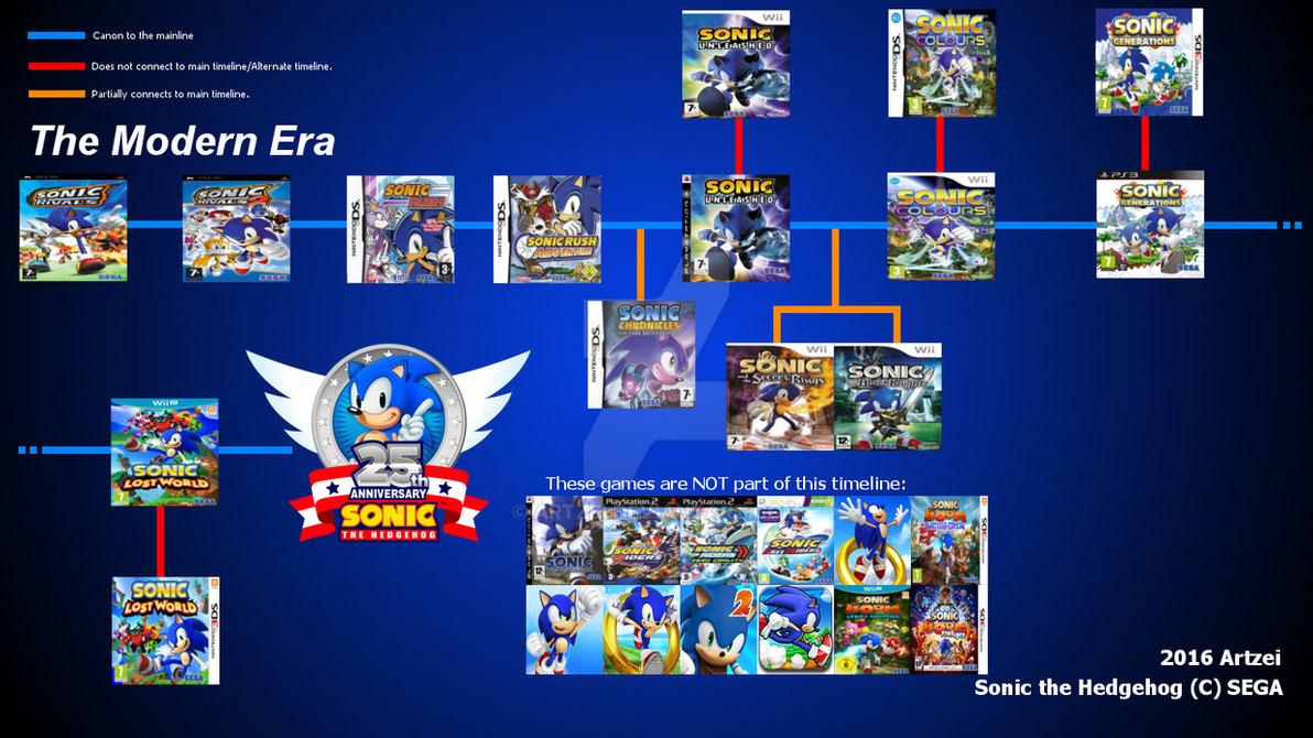 Sonic Game Cover Timeline by SegaGenesis4100 on DeviantArt