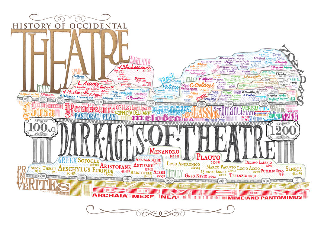 History of occidental Theatre - Timeline by AndreaLorenzon on DeviantArt