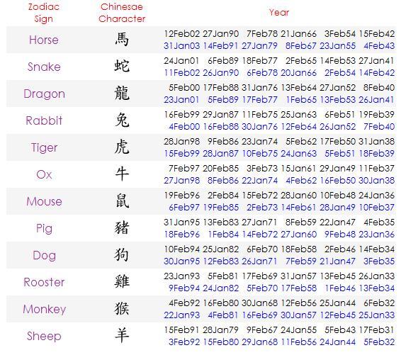 nasa new zodiac signs - 566×501