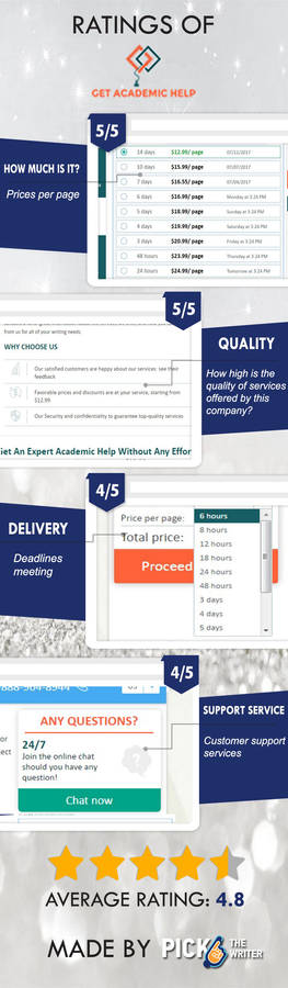 4 features of a reputable academic writing service