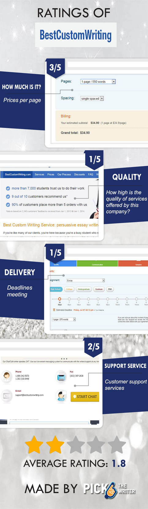 What is so exclusive about BestCustomWriting? by BirdJill