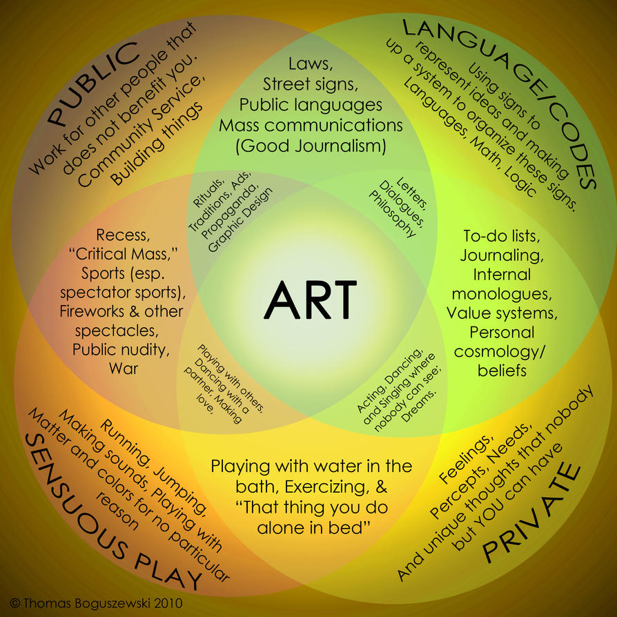 Venn diagram in art circuit connection diagram diagram of art by skeleton boy on deviantart rh deviantart com venn diagram artificial intelligence venn diagram artificial selection natural selection ccuart Image collections