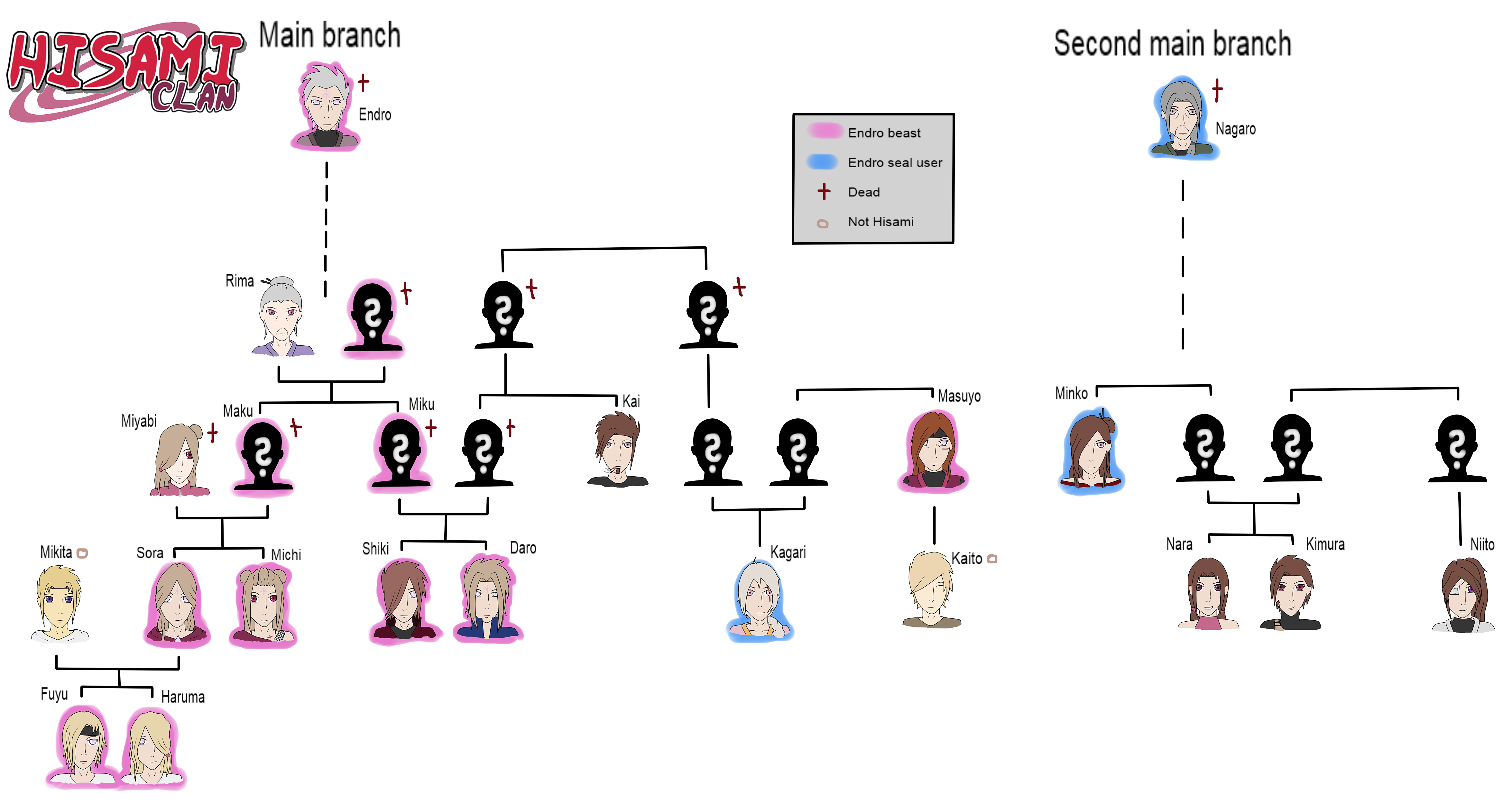 The gallery for --> Narutos Family Tree