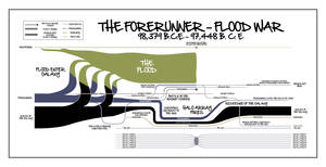 Forerunner-Flood War