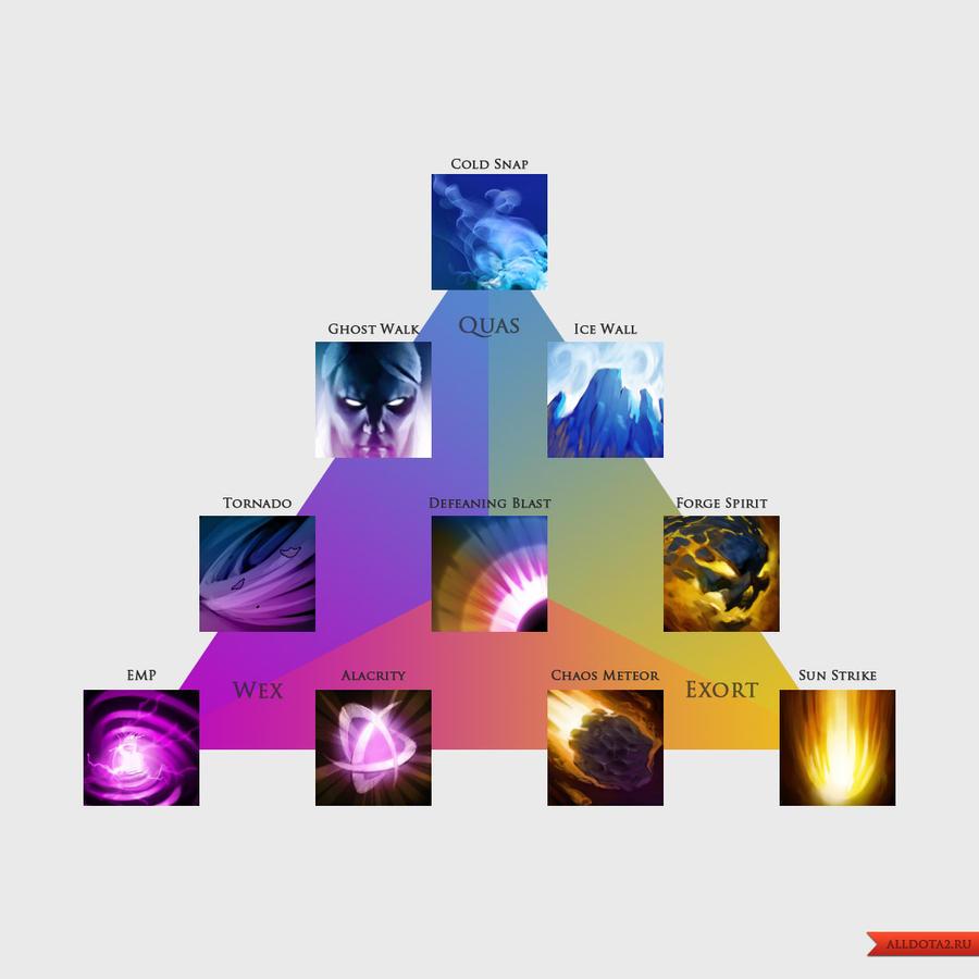 Invoker Chart by nullfInvoker Dota 2 Spells