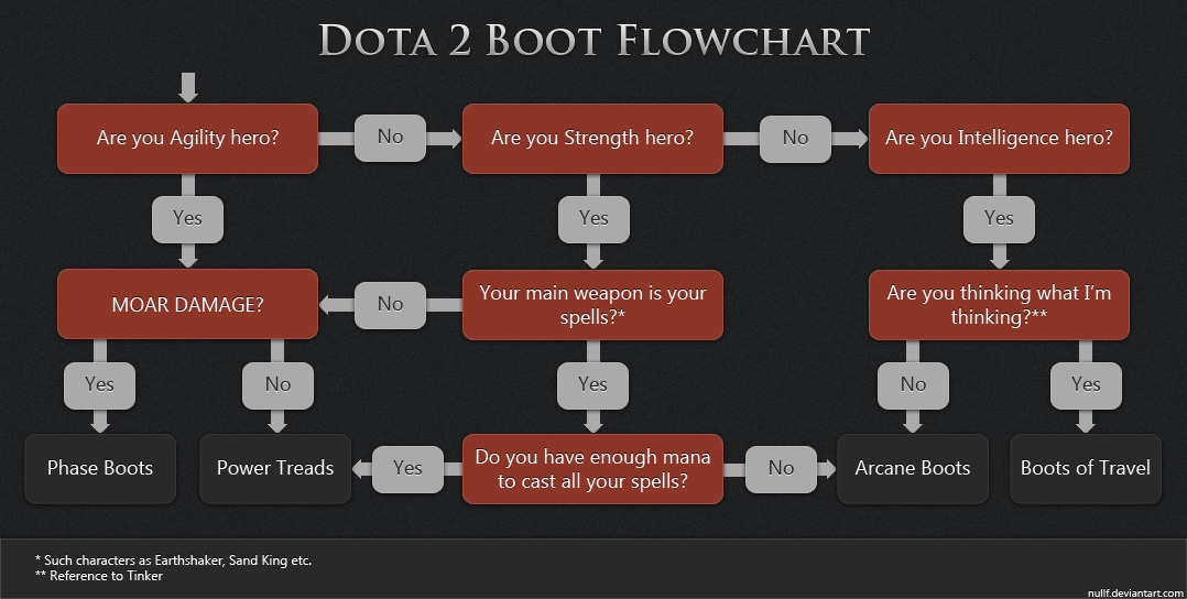 psychological effect of dota Riot report reveals alarming effects of sandbox mode august 6 riot published classified documents revealing the psychological and physiological dangers of releasing a league of legends sandbox mode to the average player subjects play high level dota 2 three hours.