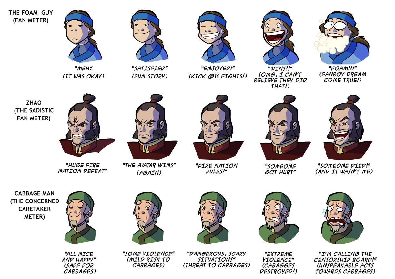 Avatar fan meters