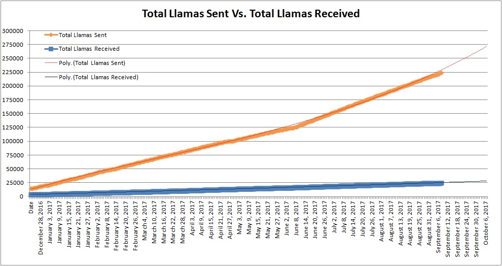Total Llamas Sent Vs. Total Llamas Received - Sept by naraphim