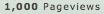 1,000 pageviews by EndorMK
