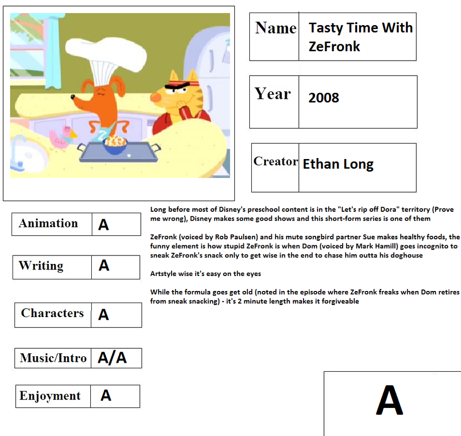 Cartoon Report Card: Tasty Time With ZeFronk by CyberFox