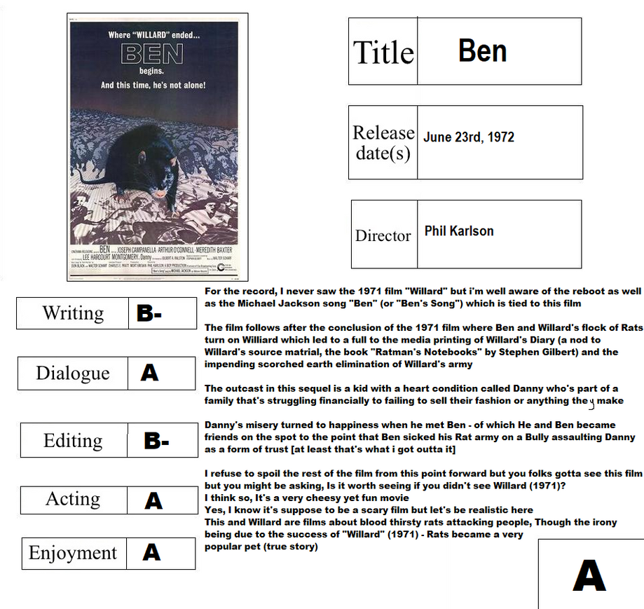 Movie Report Card: Ben by CyberFox