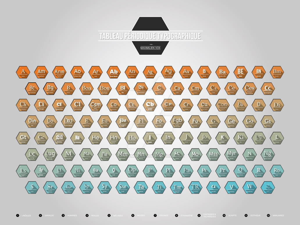 Tableau periodique des typographies by ensombrecer on for Tableau periodique