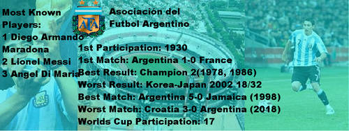 Argentina in World Cups by Gmo12