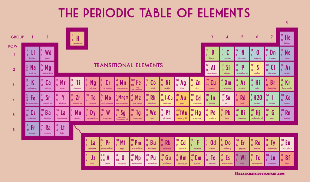 Look around you periodic table of elements by 13blackhats on look around you periodic table of elements by 13blackhats urtaz Choice Image