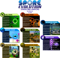 Spore Evolution Stages and Creators