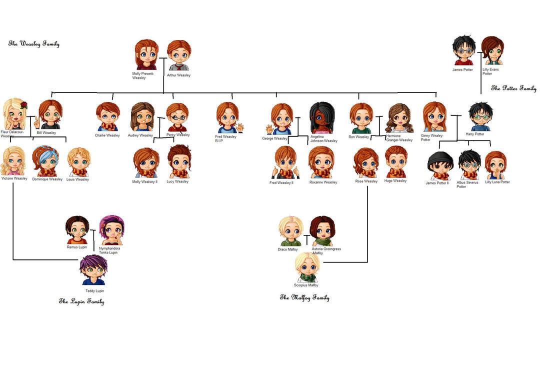 The Weasley Family Tree by twilightluvr1997