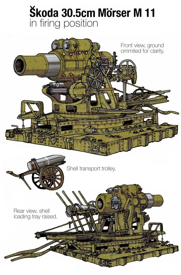 Skoda Heavy Artillery- Plate 1