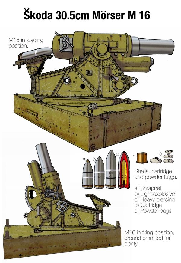 Skoda Heavy Artillery -Plate 4
