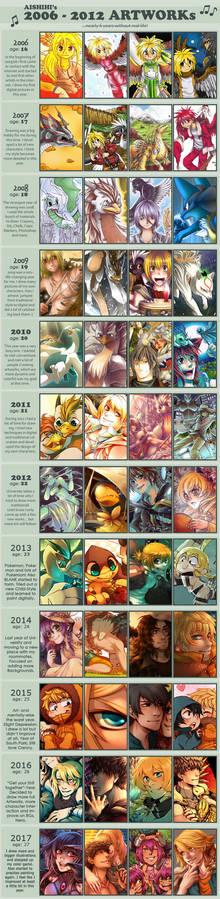 [MEME] 2006 to 2017 Improvement
