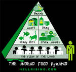 The Undead Food Pyramid