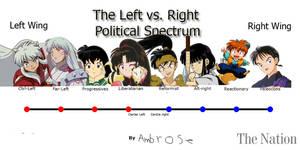 Political Spectrum 3 Inuyasha