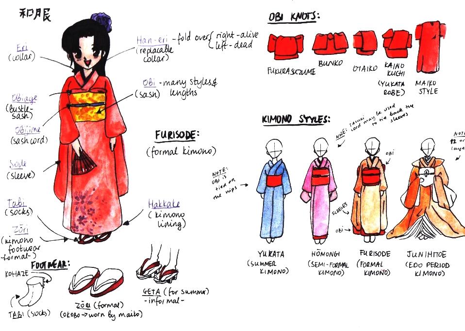 Kimono Tutorial by rynarts on DeviantArt