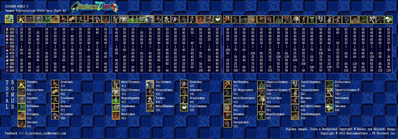 Digimon World 3 - DV Gain Charts by Digimon-FR on DeviantArt