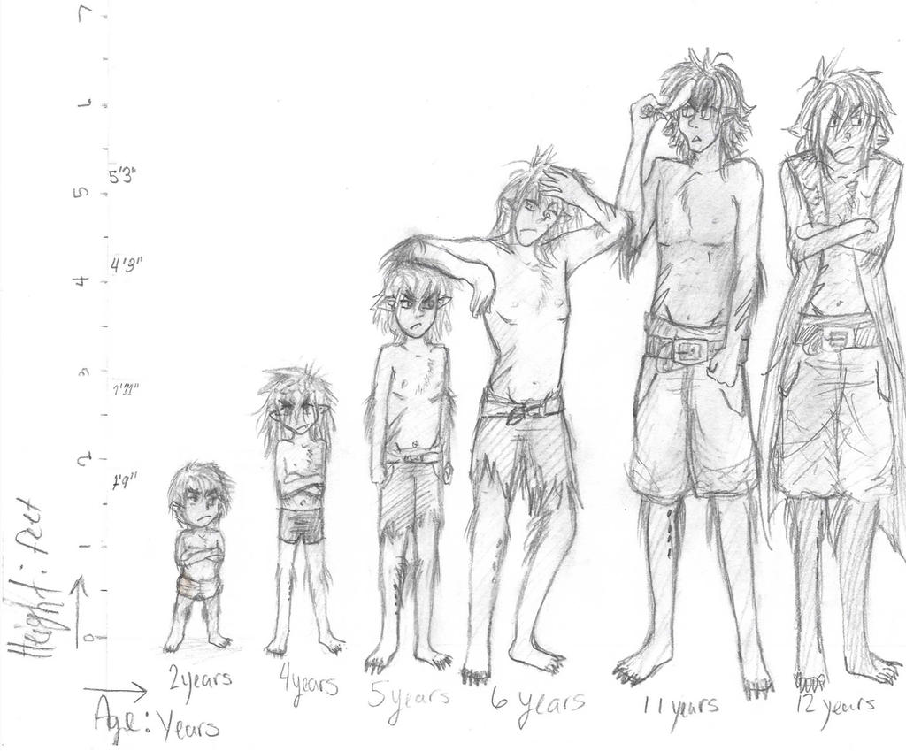 Bloodfight Age and Height Chart by Shadowlulz on DeviantArt
