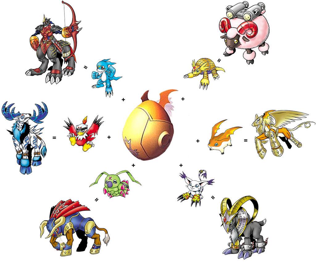 Digimon Evolution Chart Agumon