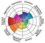 My autism spectrum test result