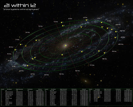 21 in 12: A Star Map by Soul-Schism