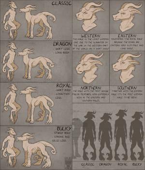 Arcanus Body types and Races